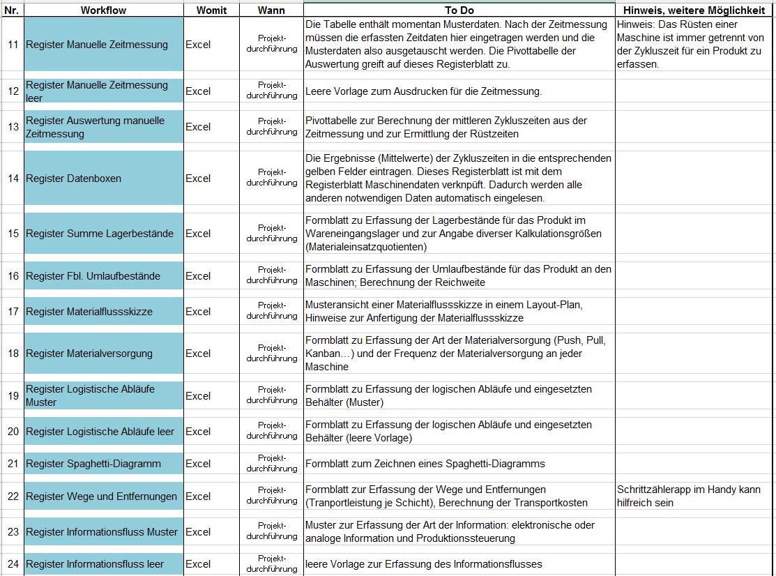 Wertstromanalyse Tutorial | Prozessoptimierung 2.0