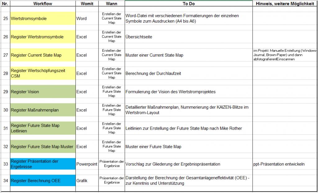 Wertstromanalyse Handbuch, Wertstromanalyse Beispiel