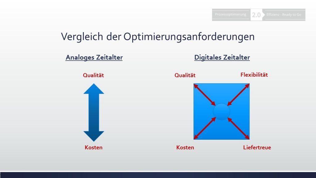 Qualitätskosten - Vergleich der Optimierungsanforderungen