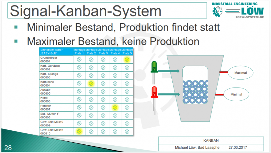 Kanban-System