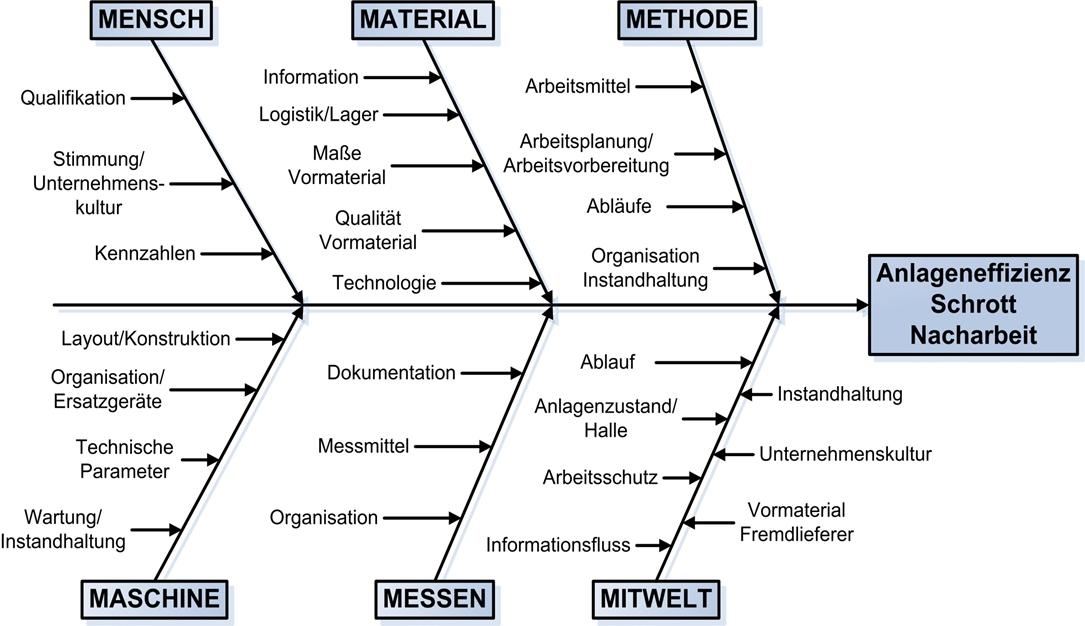 Erfreut T Diagramme Vorlage Galerie - Beispiel Wiederaufnahme ...