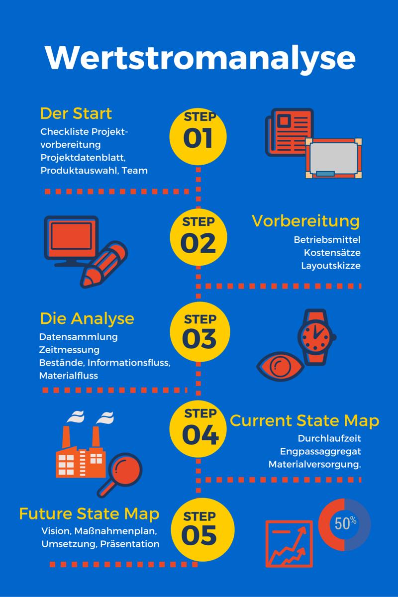 [Live-Webinare] Wertstromanalyse
