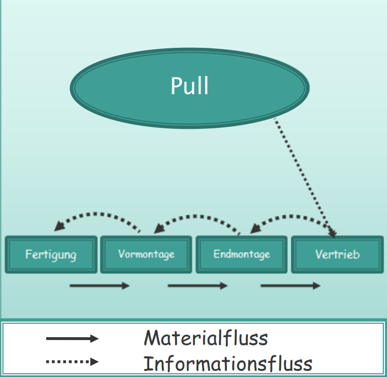 Das Pull-Prinzip umsetzen