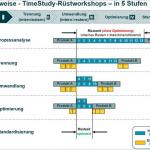 Einen echten Rüstvorgang im SMED-Workshop analysieren
